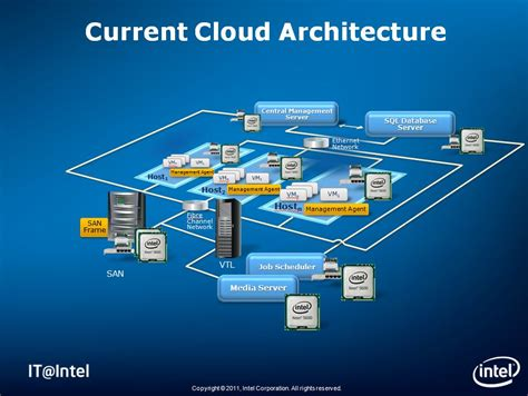 What Intel IT's Private Cloud Infrastructure Really Looks
