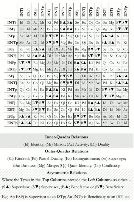 What Do You Think About This MBTI Compatibility Chart