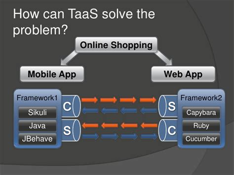 TaaS - Test as a Service